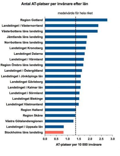 """6d14ca9a2fc Diagram baserat på siffror från SYLF:s rapport """"Den som väntar på AT väntar  för länge"""" (2017)"""