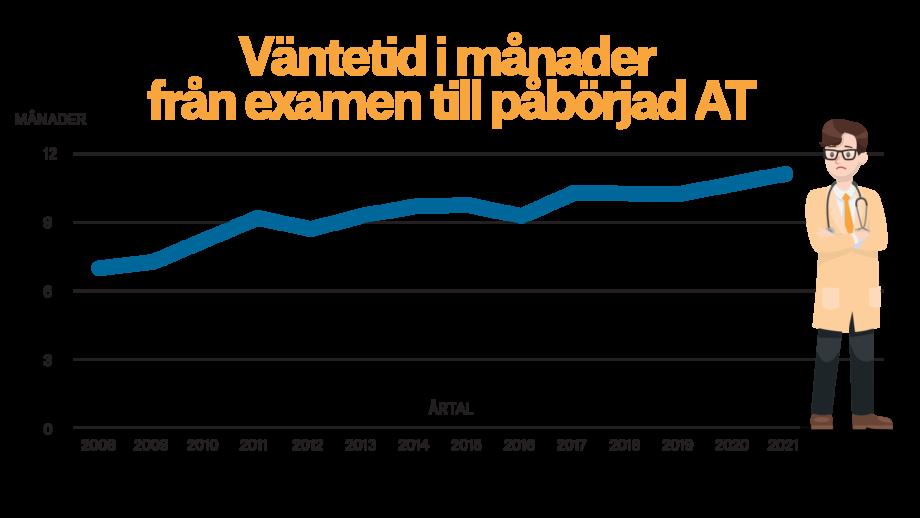 En graf över väntetid i månader genom de senaste 14 åren.